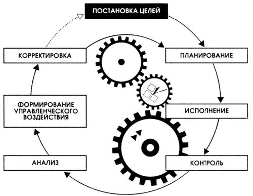 Схема цикла управления.